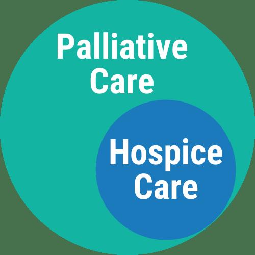 Palliative vs Hospice